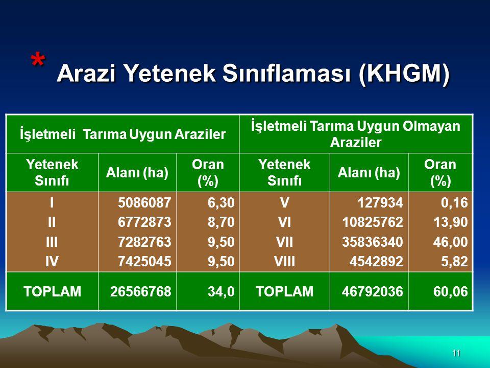 11 * Arazi Yetenek Sınıflaması (KHGM) İşletmeli Tarıma Uygun Araziler İşletmeli Tarıma Uygun Olmayan Araziler Yetenek Sınıfı Alanı (ha) Oran (%) Yetenek Sınıfı Alanı (ha) Oran (%) I II III IV 5086087 6772873 7282763 7425045 6,30 8,70 9,50 V VI VII VIII 127934 10825762 35836340 4542892 0,16 13,90 46,00 5,82 TOPLAM2656676834,0TOPLAM4679203660,06