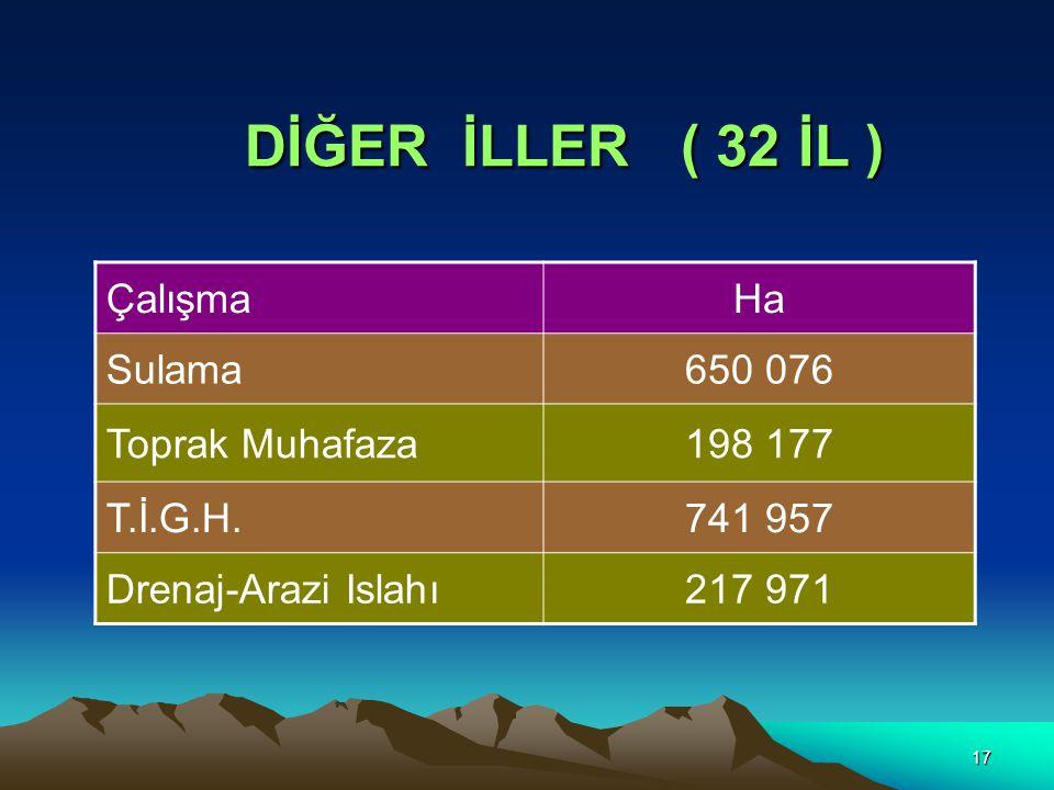 17 DİĞER İLLER ( 32 İL ) ÇalışmaHa Sulama650 076 Toprak Muhafaza198 177 T.İ.G.H.741 957 Drenaj-Arazi Islahı217 971