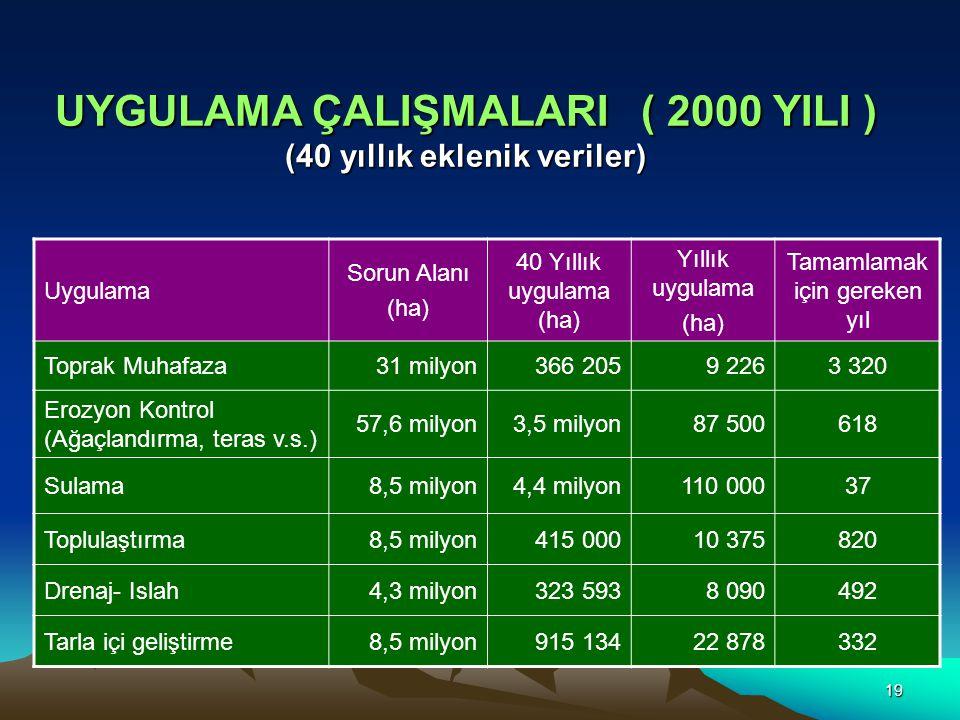 19 UYGULAMA ÇALIŞMALARI ( 2000 YILI ) (40 yıllık eklenik veriler) Uygulama Sorun Alanı (ha) 40 Yıllık uygulama (ha) Yıllık uygulama (ha) Tamamlamak için gereken yıl Toprak Muhafaza31 milyon366 2059 2263 320 Erozyon Kontrol (Ağaçlandırma, teras v.s.) 57,6 milyon3,5 milyon87 500618 Sulama8,5 milyon4,4 milyon110 00037 Toplulaştırma8,5 milyon415 00010 375820 Drenaj- Islah4,3 milyon323 5938 090492 Tarla içi geliştirme8,5 milyon915 13422 878332