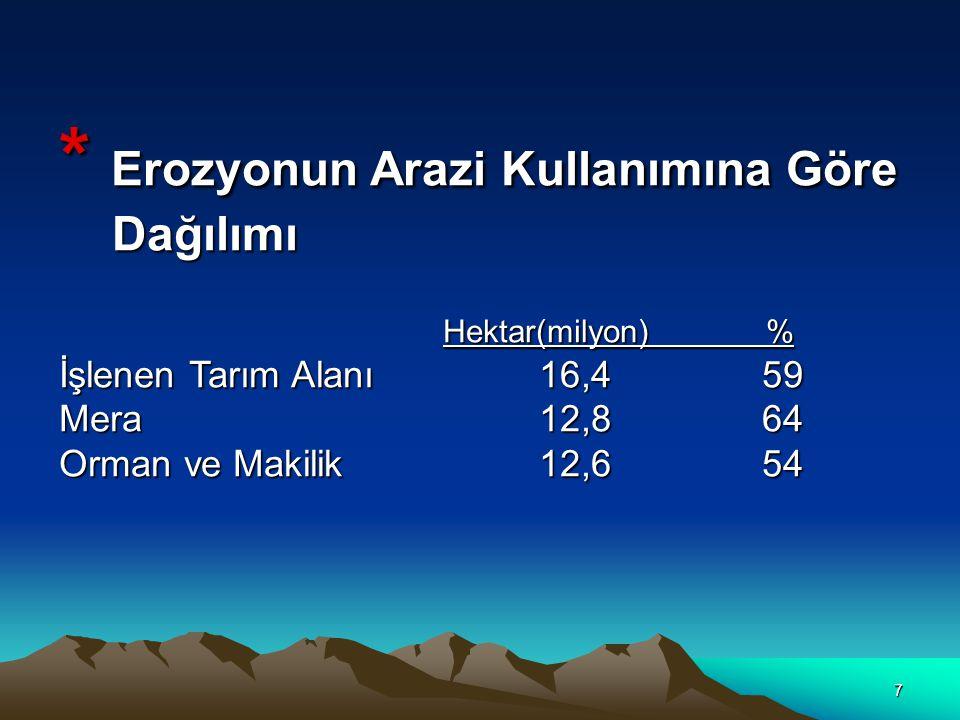 7 * Erozyonun Arazi Kullanımına Göre Dağılımı Hektar(milyon) % İşlenen Tarım Alanı 16,4 59 Mera12,8 64 Orman ve Makilik12,6 54