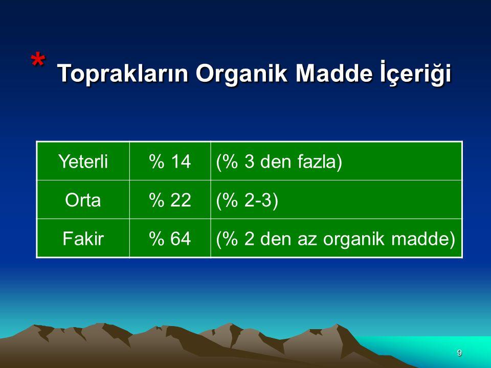 10 * Tarım Yapılan Arazilerde Tuzluluk Tuzsuz( % 0,15 den az )% 95,5 Hafif Tuzlu ( % 0,15 – 0,35 )% 3,5 Orta Tuzlu( % 0,35 – 0,65 )% 0,7 Çok Tuzlu( % 0,65 + )% 0,3