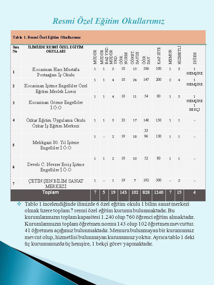 Resmi Özel Eğitim Okullarımız  Tablo 1 incelendiğinde ilimizde 6 özel eğitim okulu 1 bilim sanat merkezi olmak üzere toplam 7 resmi özel eğitim kurum