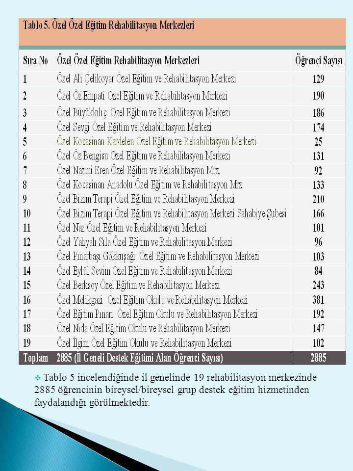  Tablo 5 incelendiğinde il genelinde 19 rehabilitasyon merkezinde 2885 öğrencinin bireysel/bireysel grup destek eğitim hizmetinden faydalandığı görül