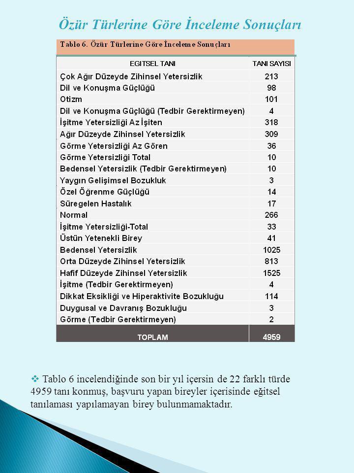 Özür Türlerine Göre İnceleme Sonuçları  Tablo 6 incelendiğinde son bir yıl içersin de 22 farklı türde 4959 tanı konmuş, başvuru yapan bireyler içeris