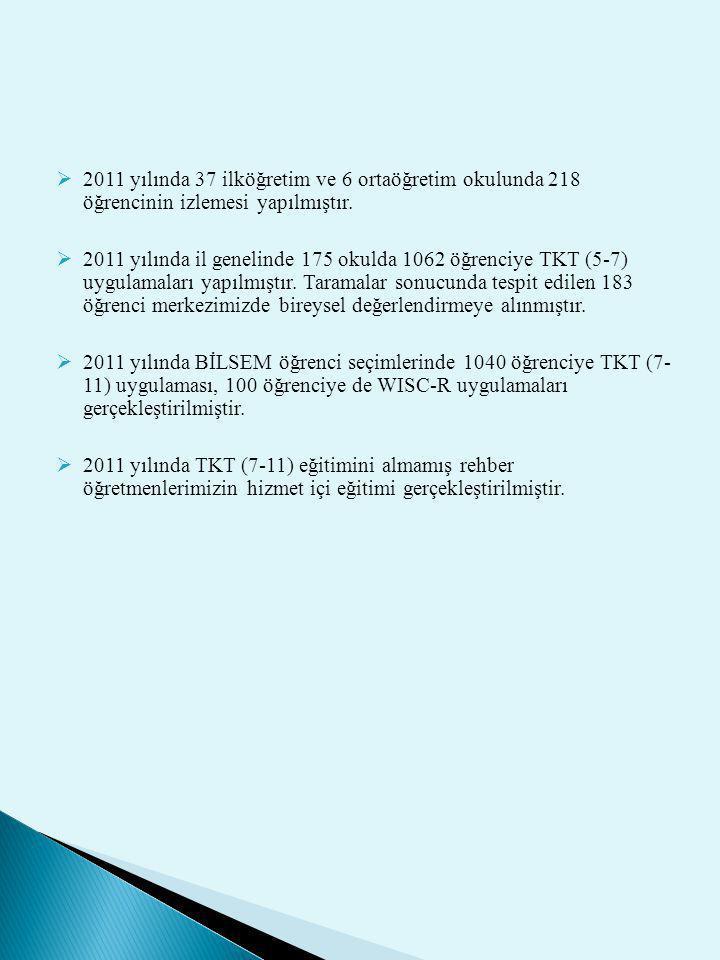  2011 yılında 37 ilköğretim ve 6 ortaöğretim okulunda 218 öğrencinin izlemesi yapılmıştır.  2011 yılında il genelinde 175 okulda 1062 öğrenciye TKT