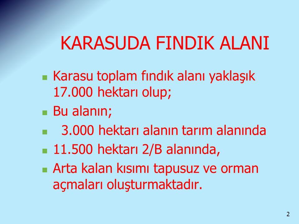 KARASUDA FINDIK ALANI Karasu toplam fındık alanı yaklaşık 17.000 hektarı olup; Bu alanın; 3.000 hektarı alanın tarım alanında 11.500 hektarı 2/B alanı