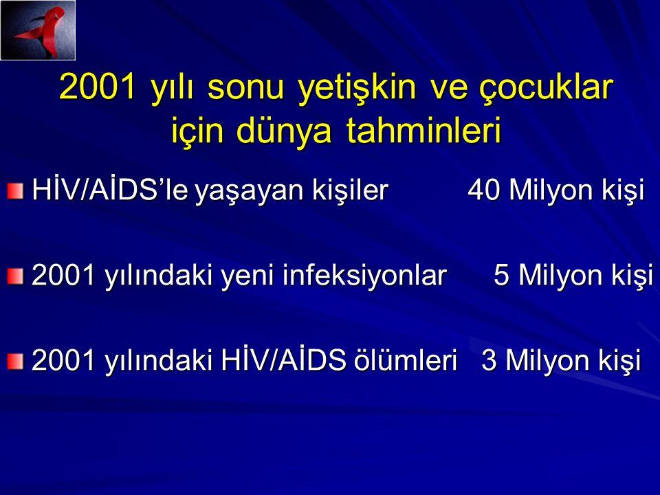 2001 yılı sonu yetişkin ve çocuklar için dünya tahminleri HİV/AİDS'le yaşayan kişiler 40 Milyon kişi 2001 yılındaki yeni infeksiyonlar 5 Milyon kişi 2001 yılındaki HİV/AİDS ölümleri 3 Milyon kişi