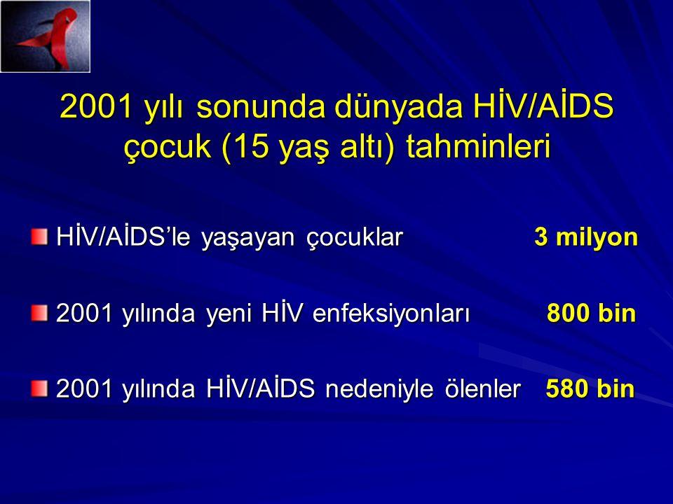 2001 yılı sonunda dünyada HİV/AİDS çocuk (15 yaş altı) tahminleri HİV/AİDS'le yaşayan çocuklar 3 milyon 2001 yılında yeni HİV enfeksiyonları 800 bin 2001 yılında HİV/AİDS nedeniyle ölenler 580 bin