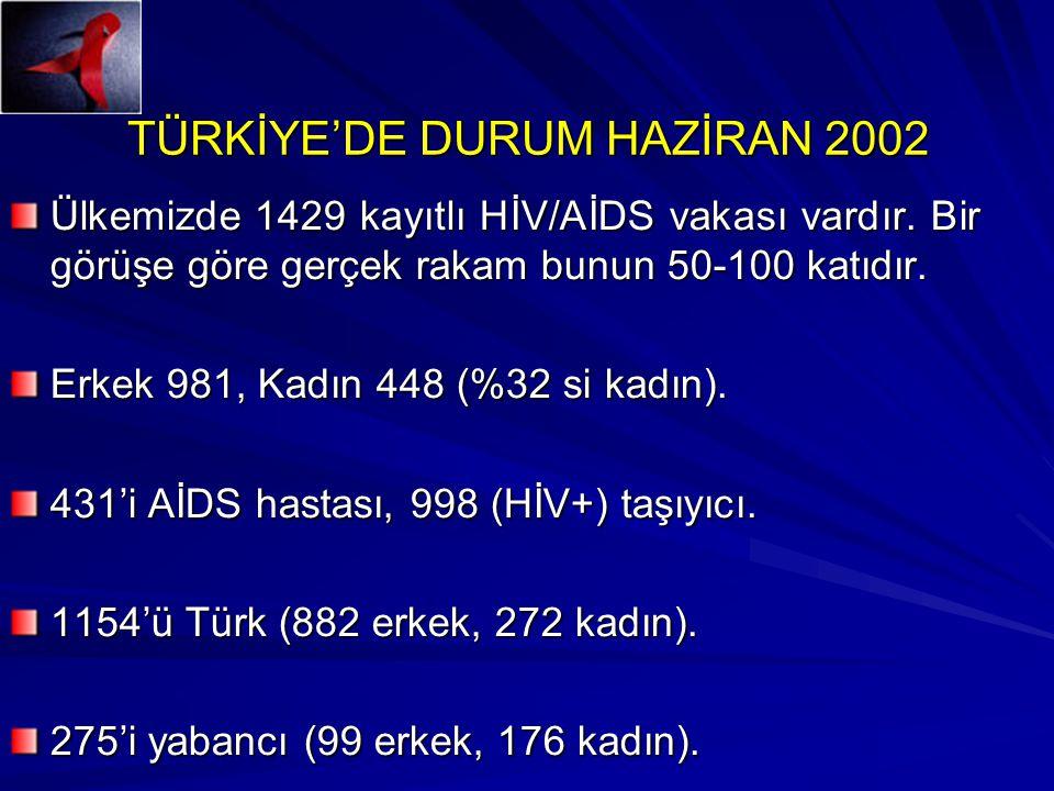 TÜRKİYE'DE DURUM HAZİRAN 2002 Ülkemizde 1429 kayıtlı HİV/AİDS vakası vardır. Bir görüşe göre gerçek rakam bunun 50-100 katıdır. Erkek 981, Kadın 448 (