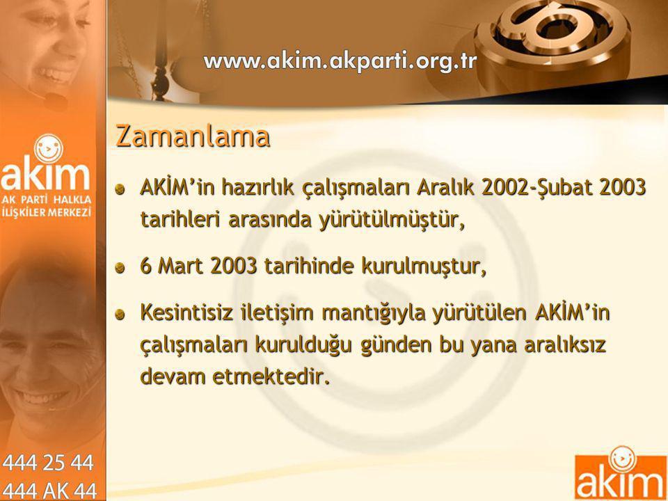 Zamanlama AKİM'in hazırlık çalışmaları Aralık 2002-Şubat 2003 tarihleri arasında yürütülmüştür, 6 Mart 2003 tarihinde kurulmuştur, Kesintisiz iletişim
