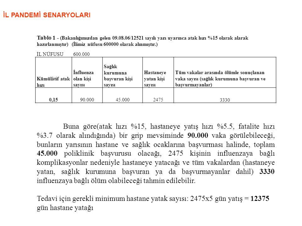 Tablo 1 - (Bakanlığımızdan gelen 09.08.06/12521 sayılı yazı uyarınca atak hızı %15 olarak alarak hazırlanmıştır) (İlimiz nüfusu 600000 olarak alınmışt