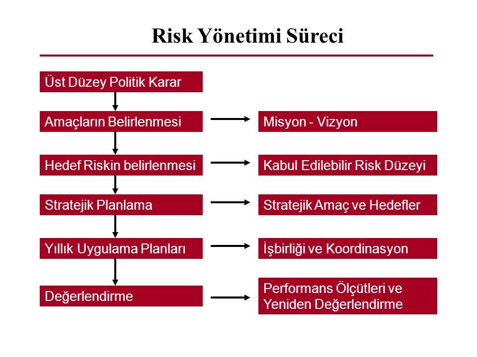 Üst Düzey Politik Karar Stratejik Planlama Yıllık Uygulama Planları Değerlendirme Performans Ölçütleri ve Yeniden Değerlendirme Misyon - Vizyon Risk Y