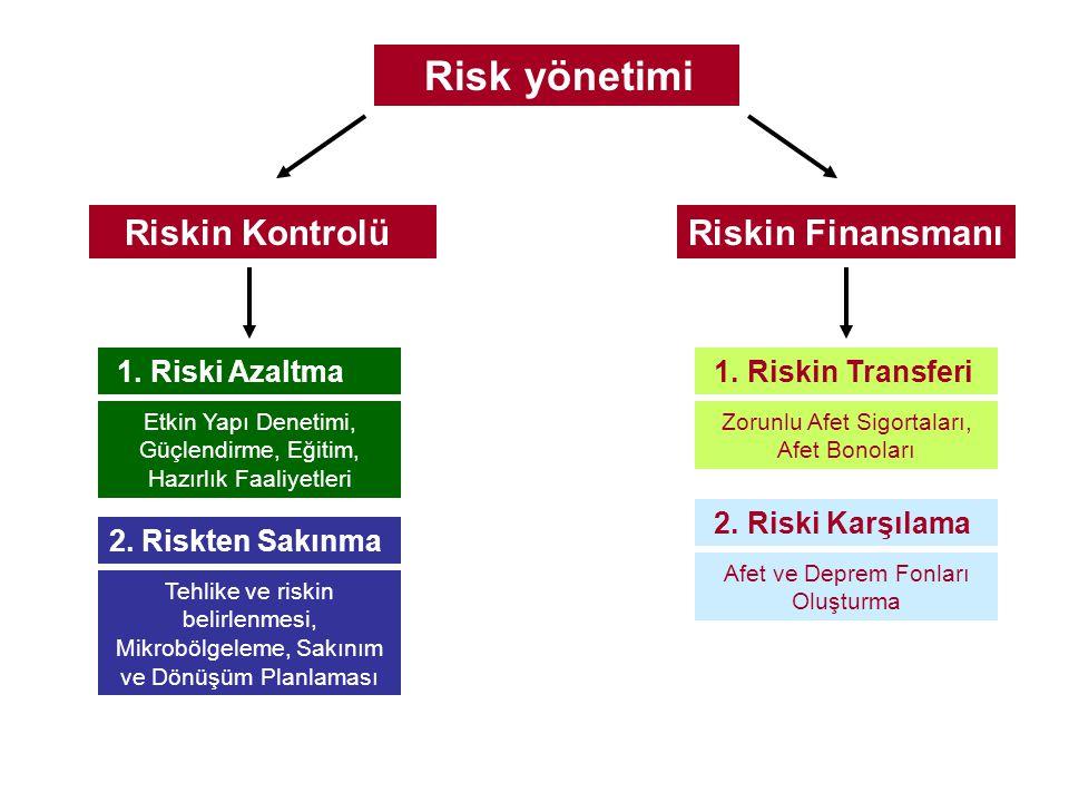 Risk yönetimi Riskin Finansmanı Riskin Kontrolü 2. Riskten Sakınma 1. Riski Azaltma Tehlike ve riskin belirlenmesi, Mikrobölgeleme, Sakınım ve Dönüşüm