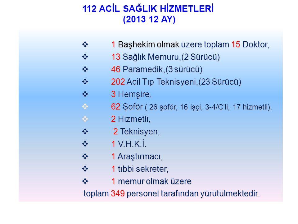 112 ACİL SAĞLIK HİZMETLERİ (2013 12 AY)  1 Başhekim olmak üzere toplam 15 Doktor,  13 Sağlık Memuru,(2 Sürücü)  46 Paramedik,(3 sürücü)  202 Acil Tıp Teknisyeni,(23 Sürücü)  3 Hemşire,  62 Şoför ( 26 şoför, 16 işçi, 3-4/C'li, 17 hizmetli),  2 Hizmetli,  2 Teknisyen,  1 V.H.K.İ.