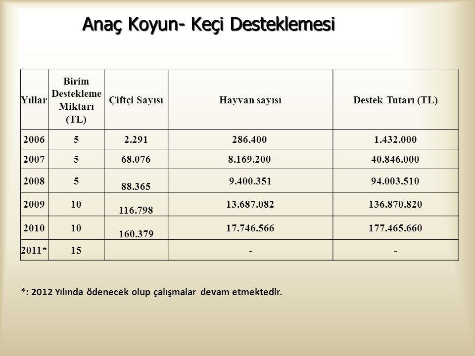 Yıllar Birim Destekleme Miktarı (TL) Çiftçi SayısıHayvan sayısıDestek Tutarı (TL) 200652.291286.400 1.432.000 2007568.0768.169.200 40.846.000 20085 88