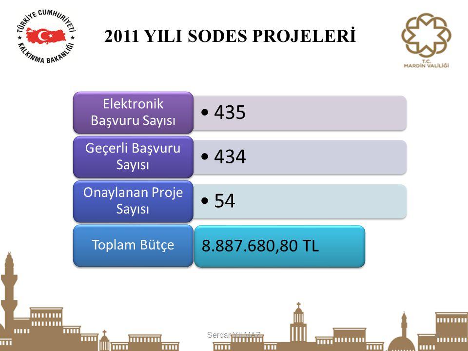 2011 YILI PROJE İSTATİSTİKLERİ Serdar YILMAZ3 SODES KAPSAMINDA DESTEKLENEN PROJELER PROJE TÜRÜ PROJE SAYISITOPLAM DESTEK TUTARI 1.
