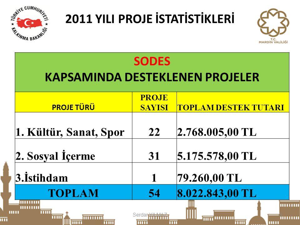 Serdar YILMAZ4 KAMU KURULUŞLARIBELEDİYELER TOPLAM PROJE SAYISI 22 TOPLAM PROJE SAYISI 7 TOPLAM DESTEK TUTARI 3.681.208,00 TOPLAM DESTEK TUTARI 760.135,00 KÖYE HİZMET GÖTÜRME BİRLİKLERİ SİVİL TOPLUM KURULUŞLARI TOPLAM PROJE SAYISI 8 17 TOPLAM DESTEK TUTARI 1.271.060,80 TOPLAM DESTEK TUTARI 3.175.277,00 2011 YILI PROJE İSTATİSTİKLERİ