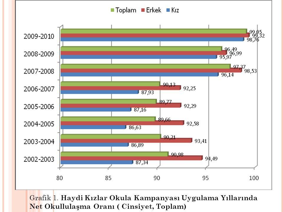 Grafik 1. Haydi Kızlar Okula Kampanyası Uygulama Yıllarında Net Okullulaşma Oranı ( Cinsiyet, Toplam)