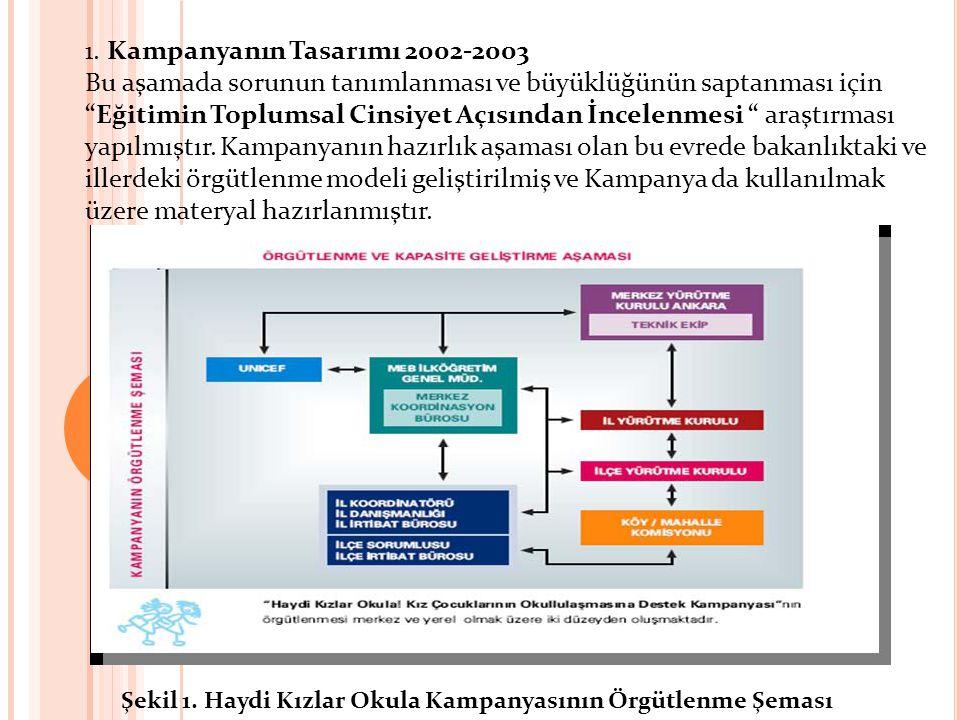 """1. Kampanyanın Tasarımı 2002-2003 Bu aşamada sorunun tanımlanması ve büyüklüğünün saptanması için """"Eğitimin Toplumsal Cinsiyet Açısından İncelenmesi """""""