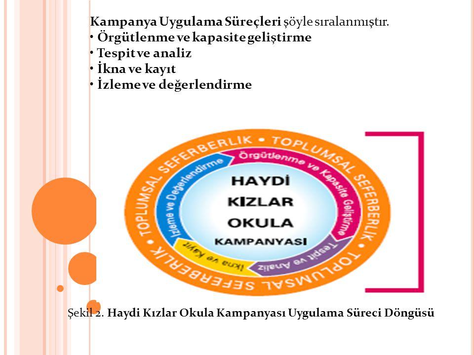 Kampanya Uygulama Süreçleri şöyle sıralanmıştır. Örgütlenme ve kapasite geliştirme Tespit ve analiz İkna ve kayıt İzleme ve değerlendirme Şekil 2. Hay