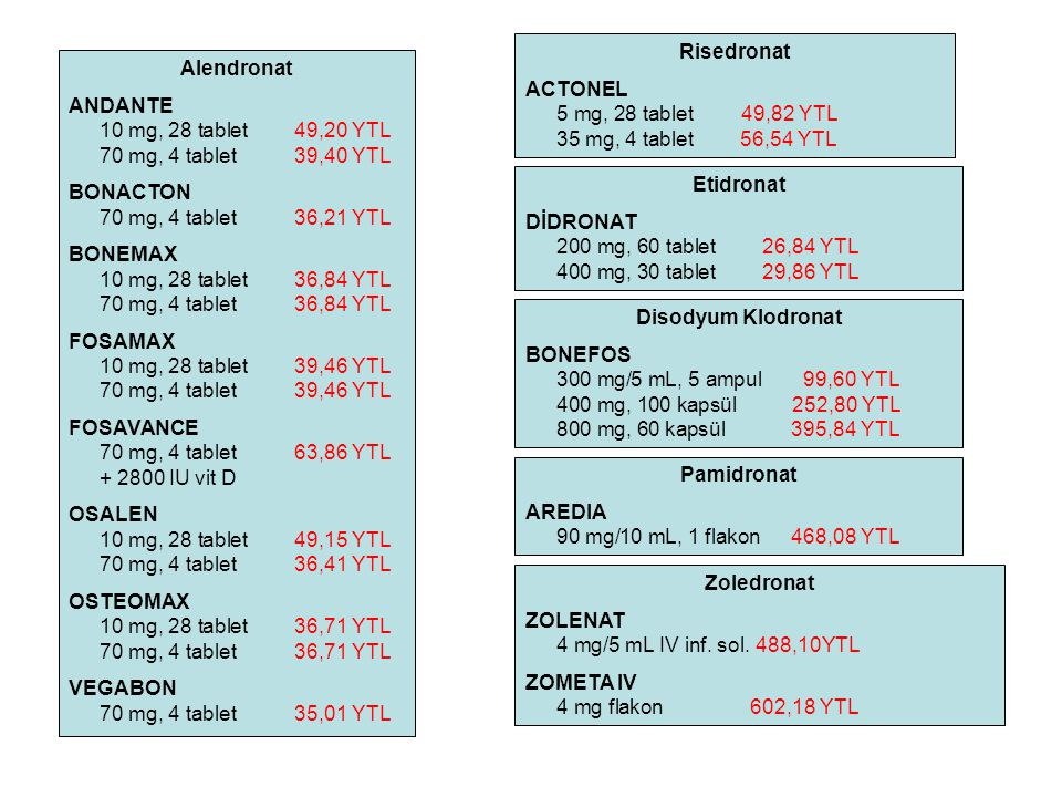 Alendronat ANDANTE 10 mg, 28 tablet49,20 YTL 70 mg, 4 tablet 39,40 YTL BONACTON 70 mg, 4 tablet 36,21 YTL BONEMAX 10 mg, 28 tablet36,84 YTL 70 mg, 4 tablet 36,84 YTL FOSAMAX 10 mg, 28 tablet39,46 YTL 70 mg, 4 tablet 39,46 YTL FOSAVANCE 70 mg, 4 tablet 63,86 YTL + 2800 IU vit D OSALEN 10 mg, 28 tablet49,15 YTL 70 mg, 4 tablet 36,41 YTL OSTEOMAX 10 mg, 28 tablet36,71 YTL 70 mg, 4 tablet 36,71 YTL VEGABON 70 mg, 4 tablet 35,01 YTL Risedronat ACTONEL 5 mg, 28 tablet49,82 YTL 35 mg, 4 tablet56,54 YTL Disodyum Klodronat BONEFOS 300 mg/5 mL, 5 ampul99,60 YTL 400 mg, 100 kapsül252,80 YTL 800 mg, 60 kapsül395,84 YTL Etidronat DİDRONAT 200 mg, 60 tablet26,84 YTL 400 mg, 30 tablet 29,86 YTL Zoledronat ZOLENAT 4 mg/5 mL IV inf.