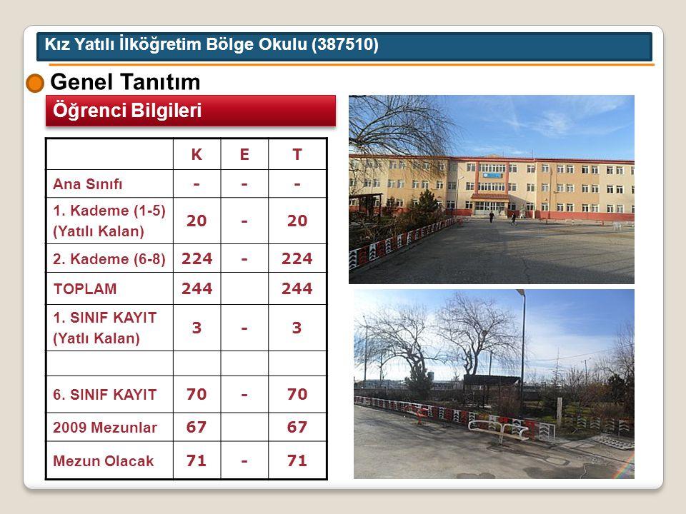 Çevrenin Sosyo-Ekonomik Yapısı Kız Yatılı İlköğretim Bölge Okulu (387510) Kale Ardı Mahallesi Turgut Özal Bulvarında bulunan okulumuz Sivas Ticaret ve Sanayi Odası ile komşudur.