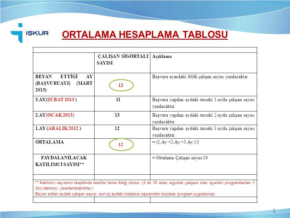 ORTALAMA HESAPLAMA TABLOSU ÇALIŞAN SİGORTALI SAYISI Açıklama BEYAN ETTİĞİ AY (BAŞVURUAYI) (MART 2013) Başvuru ayındaki SGK çalışan sayısı yazılacaktır