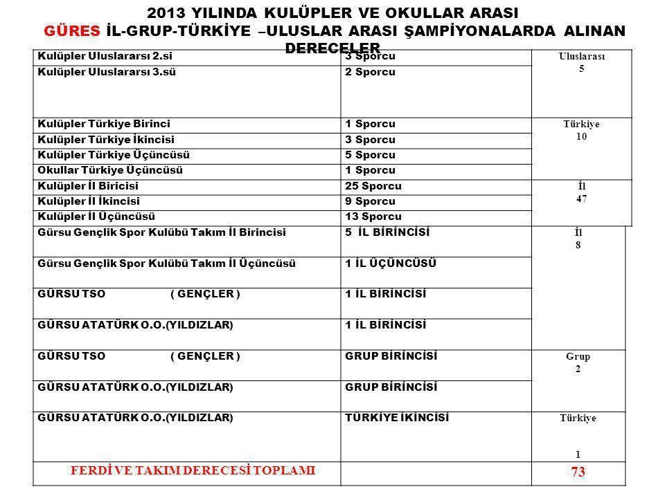 Kulüpler Uluslararsı 2.si3 Sporcu Uluslarası 5 Kulüpler Uluslararsı 3.sü2 Sporcu Kulüpler Türkiye Birinci1 Sporcu Türkiye 10 Kulüpler Türkiye İkincisi3 Sporcu Kulüpler Türkiye Üçüncüsü5 Sporcu Okullar Türkiye Üçüncüsü1 Sporcu Kulüpler İl Biricisi25 Sporcu İl 47 Kulüpler İl İkincisi9 Sporcu Kulüpler İl Üçüncüsü13 Sporcu Gürsu Gençlik Spor Kulübü Takım İl Birincisi5 İL BİRİNCİSİ İl 8 Gürsu Gençlik Spor Kulübü Takım İl Üçüncüsü1 İL ÜÇÜNCÜSÜ GÜRSU TSO( GENÇLER )1 İL BİRİNCİSİ GÜRSU ATATÜRK O.O.(YILDIZLAR)1 İL BİRİNCİSİ GÜRSU TSO( GENÇLER )GRUP BİRİNCİSİ Grup 2 GÜRSU ATATÜRK O.O.(YILDIZLAR)GRUP BİRİNCİSİ GÜRSU ATATÜRK O.O.(YILDIZLAR)TÜRKİYE İKİNCİSİ Türkiye 1 FERDİ VE TAKIM DERECESİ TOPLAMI 73 2013 YILINDA KULÜPLER VE OKULLAR ARASI GÜRES İL-GRUP-TÜRKİYE –ULUSLAR ARASI ŞAMPİYONALARDA ALINAN DERECELER