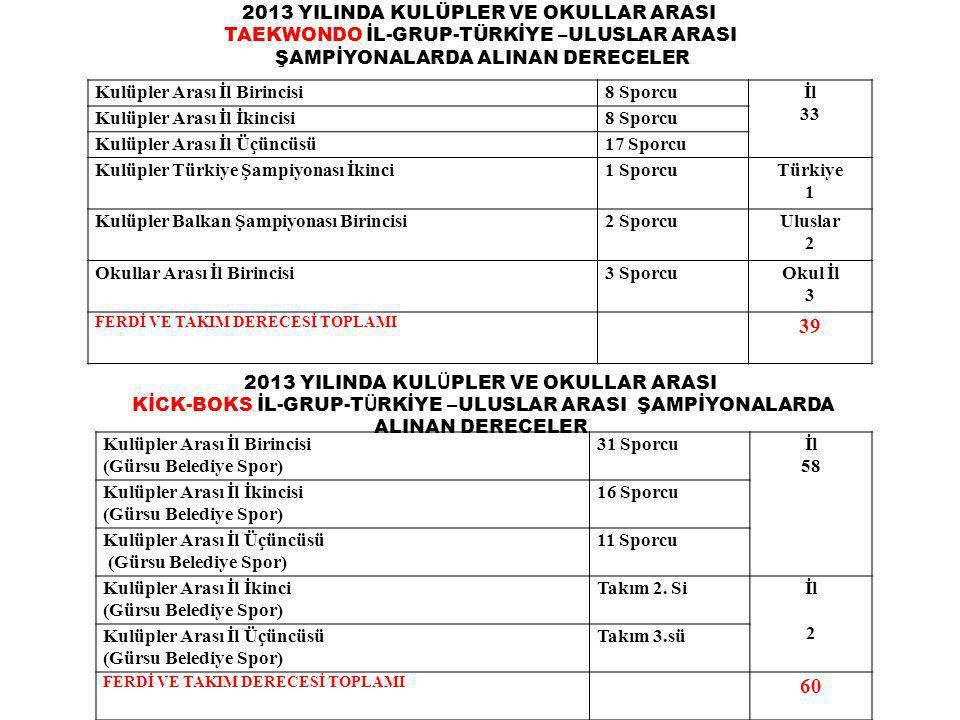 2013 YILINDA KULÜPLER VE OKULLAR ARASI TAEKWONDO İL-GRUP-TÜRKİYE –ULUSLAR ARASI ŞAMPİYONALARDA ALINAN DERECELER Kulüpler Arası İl Birincisi8 Sporcuİl 33 Kulüpler Arası İl İkincisi8 Sporcu Kulüpler Arası İl Üçüncüsü17 Sporcu Kulüpler Türkiye Şampiyonası İkinci1 SporcuTürkiye 1 Kulüpler Balkan Şampiyonası Birincisi2 SporcuUluslar 2 Okullar Arası İl Birincisi3 SporcuOkul İl 3 FERDİ VE TAKIM DERECESİ TOPLAMI 39 2013 YILINDA KUL Ü PLER VE OKULLAR ARASI KİCK-BOKS İL-GRUP-T Ü RKİYE – ULUSLAR ARASI ŞAMPİYONALARDA ALINAN DERECELER Kulüpler Arası İl Birincisi (Gürsu Belediye Spor) 31 Sporcuİl 58 Kulüpler Arası İl İkincisi (Gürsu Belediye Spor) 16 Sporcu Kulüpler Arası İl Üçüncüsü (Gürsu Belediye Spor) 11 Sporcu Kulüpler Arası İl İkinci (Gürsu Belediye Spor) Takım 2.