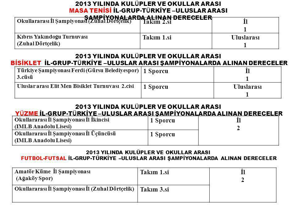 2013 YILINDA KUL Ü PLER VE OKULLAR ARASI MASA TENİSİ İL-GRUP-T Ü RKİYE – ULUSLAR ARASI ŞAMPİYONALARDA ALINAN DERECELER Okullararası İl Şampiyonası (Zuhal Dörtçelik) Takım 2.siİl 1 Kıbrıs Yakındoğu Turnuvası (Zuhal Dörtçelik) Takım 1.siUluslarası 1 2013 YILINDA KUL Ü PLER VE OKULLAR ARASI BİSİKLET İL-GRUP-T Ü RKİYE – ULUSLAR ARASI ŞAMPİYONALARDA ALINAN DERECELER Türkiye Şampiyonası Ferdi (Gürsu Belediyespor) 3.cüsü 1 Sporcuİl 1 Uluslar arası Elit Men Bisiklet Turnuvası 2.cisi 1 SporcuUluslarası 1 2013 YILINDA KUL Ü PLER VE OKULLAR ARASI Y Ü ZME İL-GRUP-T Ü RKİYE – ULUSLAR ARASI ŞAMPİYONALARDA ALINAN DERECELER Okullararası İl Şampiyonası İl İkincisi (IMLB Anadolu Lisesi) 1 Sporcuİl 2 Okullararası İl Şampiyonası İl Üçüncüsü (IMLB Anadolu Lisesi) 1 Sporcu 2013 YILINDA KULÜPLER VE OKULLAR ARASI FUTBOL-FUTSAL İL-GRUP-TÜRKİYE –ULUSLAR ARASI ŞAMPİYONALARDA ALINAN DERECELER Amatör Küme İl Şampiyonası (Ağaköy Spor) Takım 1.siİl 2 Okullararası İl Şampiyonası İl (Zuhal Dörtçelik) Takım 3.si