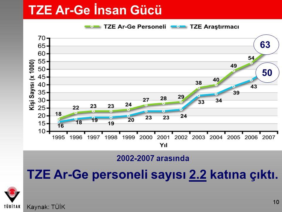 10 TZE Ar-Ge İnsan Gücü Kaynak: TÜİK 2002-2007 arasında TZE Ar-Ge personeli sayısı 2.2 katına çıktı. 63 50