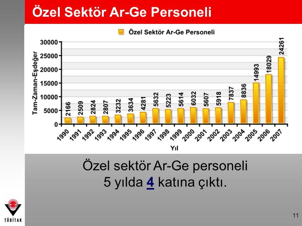 11 Özel Sektör Ar-Ge Personeli Özel sektör Ar-Ge personeli 5 yılda 4 katına çıktı.