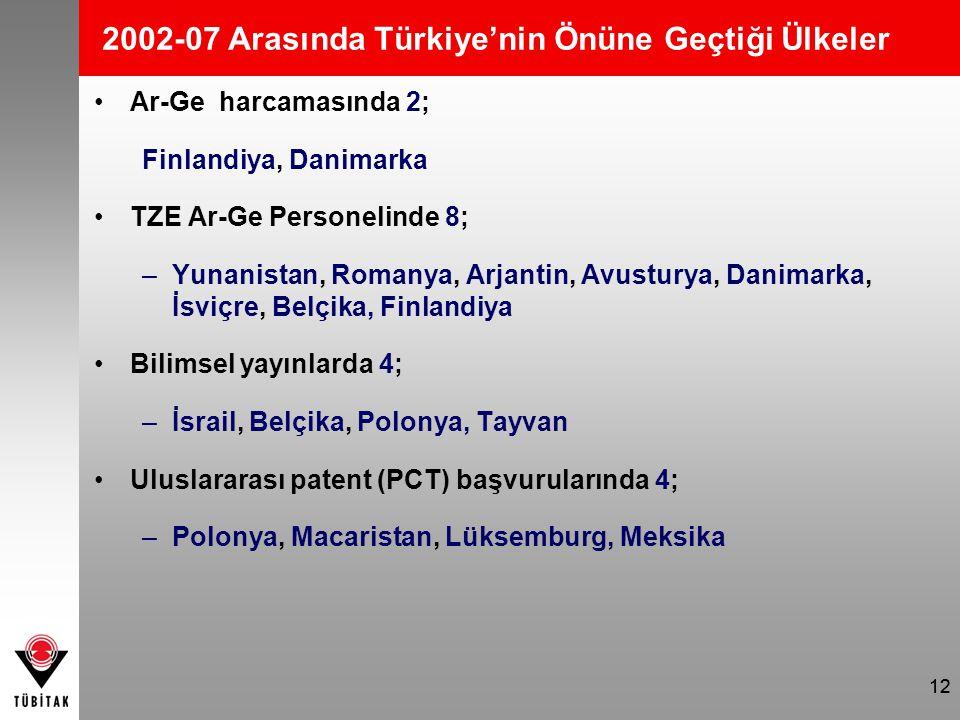 12 2002-07 Arasında Türkiye'nin Önüne Geçtiği Ülkeler Ar-Ge harcamasında 2; Finlandiya, Danimarka TZE Ar-Ge Personelinde 8; –Yunanistan, Romanya, Arjantin, Avusturya, Danimarka, İsviçre, Belçika, Finlandiya Bilimsel yayınlarda 4; –İsrail, Belçika, Polonya, Tayvan Uluslararası patent (PCT) başvurularında 4; –Polonya, Macaristan, Lüksemburg, Meksika