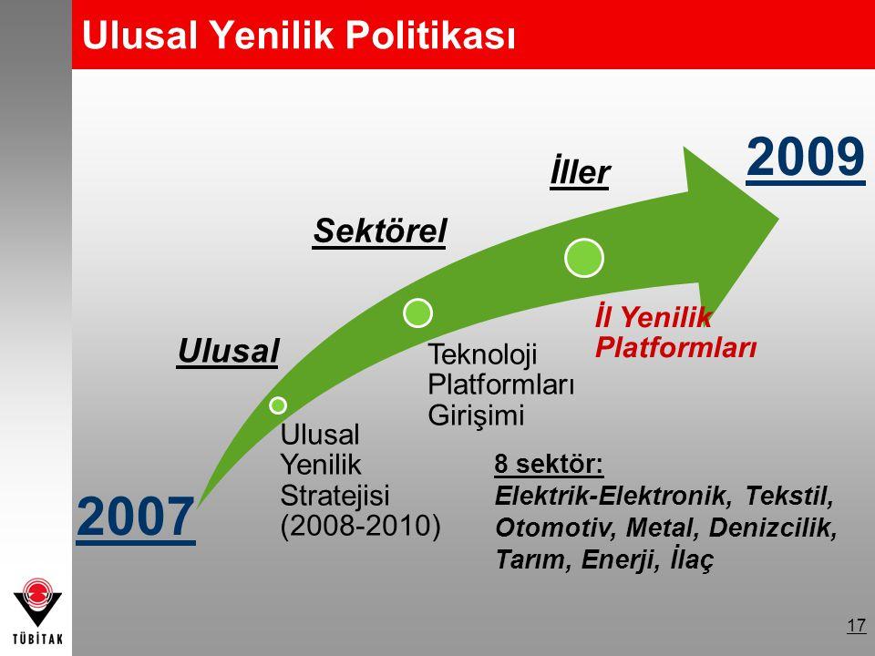 17 Ulusal Yenilik Politikası Ulusal Yenilik Stratejisi (2008-2010) Teknoloji Platformları Girişimi İl Yenilik Platformları Ulusal Sektörel İller 2007