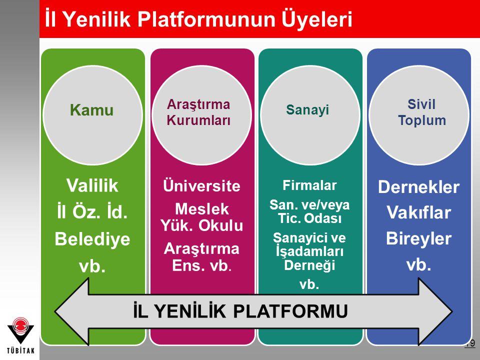 İl Yenilik Platformunun Üyeleri 19 Valilik İl Öz. İd.