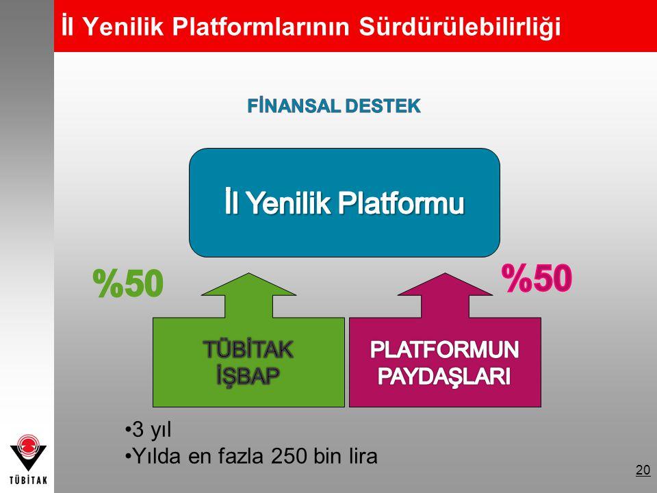 20 İl Yenilik Platformlarının Sürdürülebilirliği 3 yıl Yılda en fazla 250 bin lira