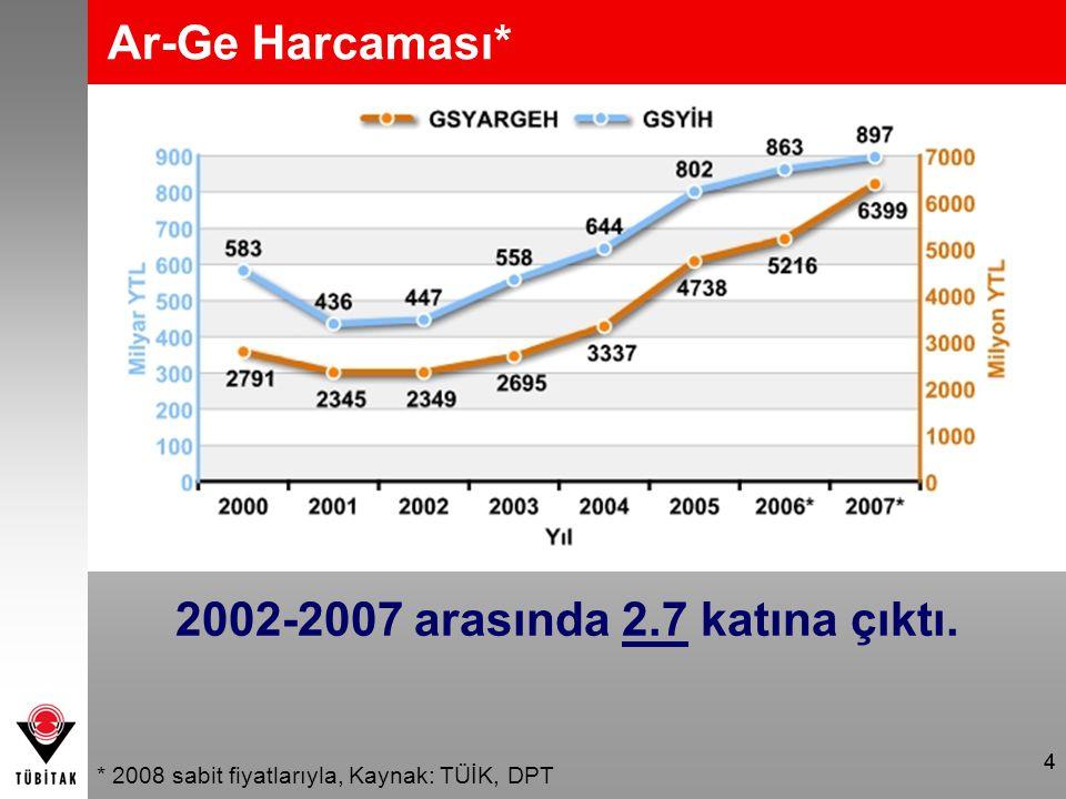 44 Ar-Ge Harcaması* * 2008 sabit fiyatlarıyla, Kaynak: TÜİK, DPT 2002-2007 arasında 2.7 katına çıktı.