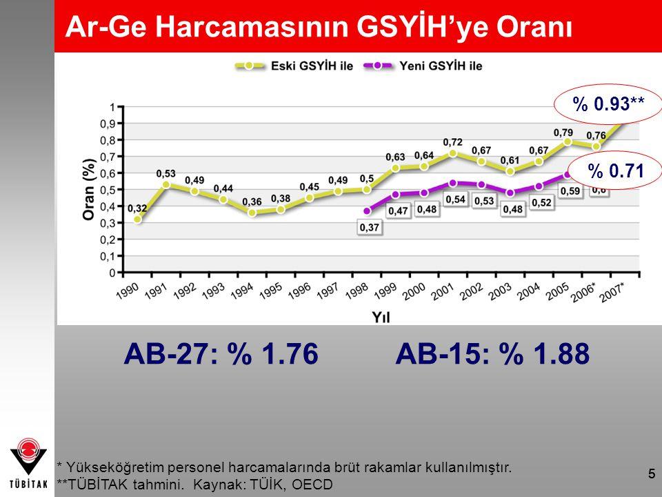 555 Ar-Ge Harcamasının GSYİH'ye Oranı % 0.93** % 0.71 * Yükseköğretim personel harcamalarında brüt rakamlar kullanılmıştır. **TÜBİTAK tahmini. Kaynak: