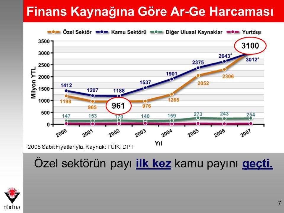 7 Finans Kaynağına Göre Ar-Ge Harcaması 961 3100 2008 Sabit Fiyatlarıyla, Kaynak: TÜİK, DPT Özel sektörün payı ilk kez kamu payını geçti.