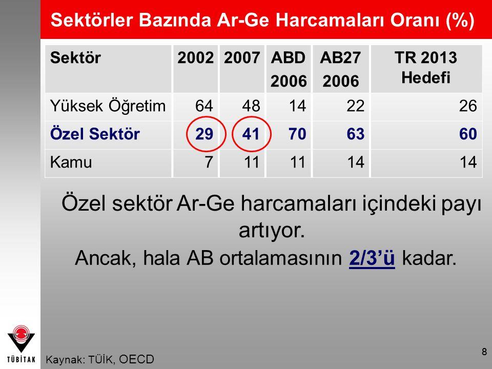 88 Sektör20022007ABD 2006 AB27 2006 TR 2013 Hedefi Yüksek Öğretim 6448142226 Özel Sektör2941706360 Kamu711 14 Sektörler Bazında Ar-Ge Harcamaları Oranı (%) Kaynak: TÜİK, OECD Özel sektör Ar-Ge harcamaları içindeki payı artıyor.