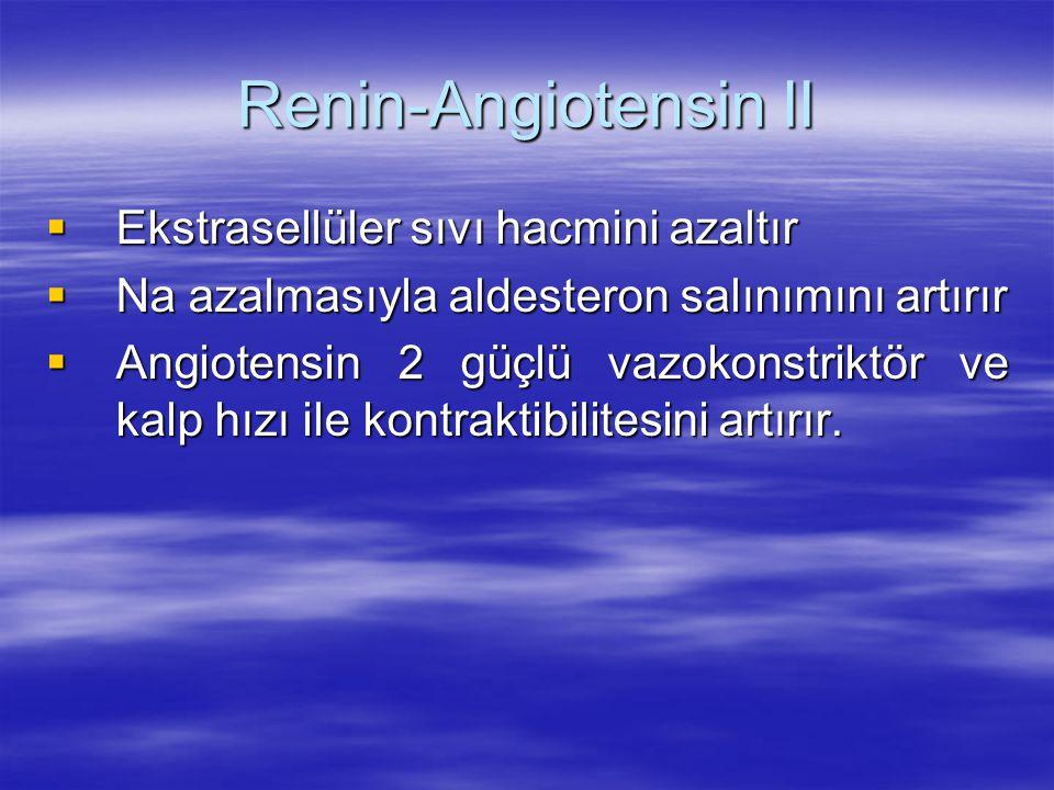 Renin-Angiotensin II  Ekstrasellüler sıvı hacmini azaltır  Na azalmasıyla aldesteron salınımını artırır  Angiotensin 2 güçlü vazokonstriktör ve kal