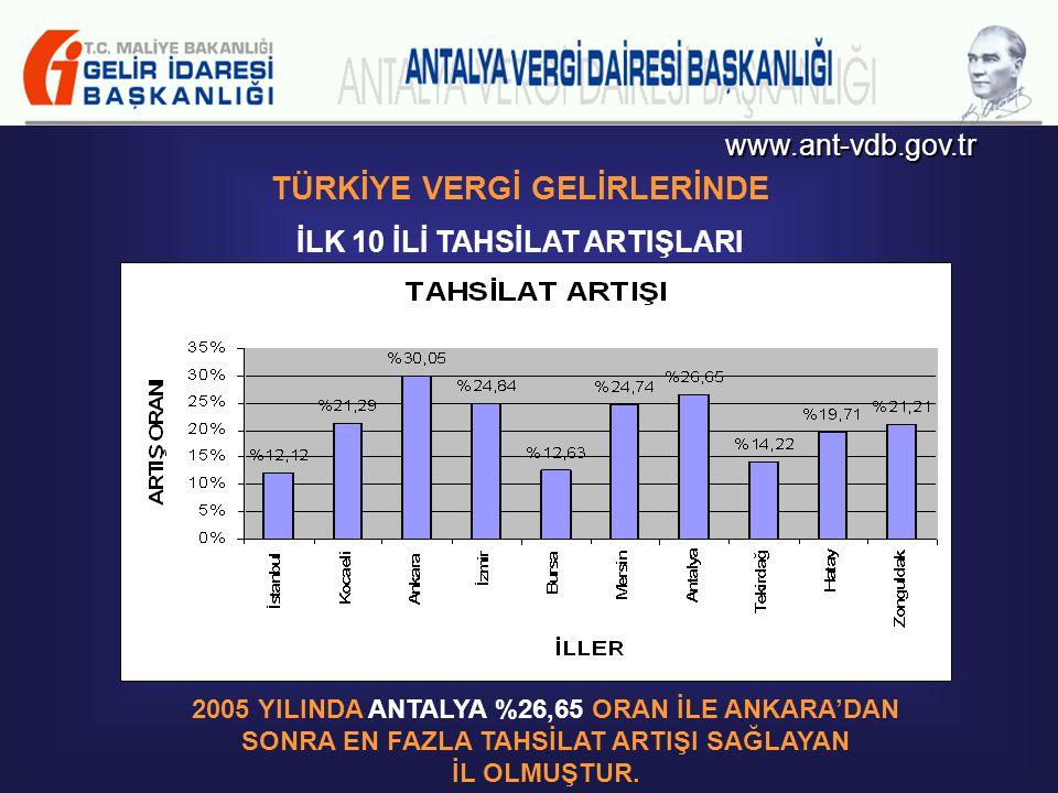 www.ant-vdb.gov.tr TÜRKİYE VERGİ GELİRLERİ TAHSİLAT ARTIŞINDA İLK 10 İL