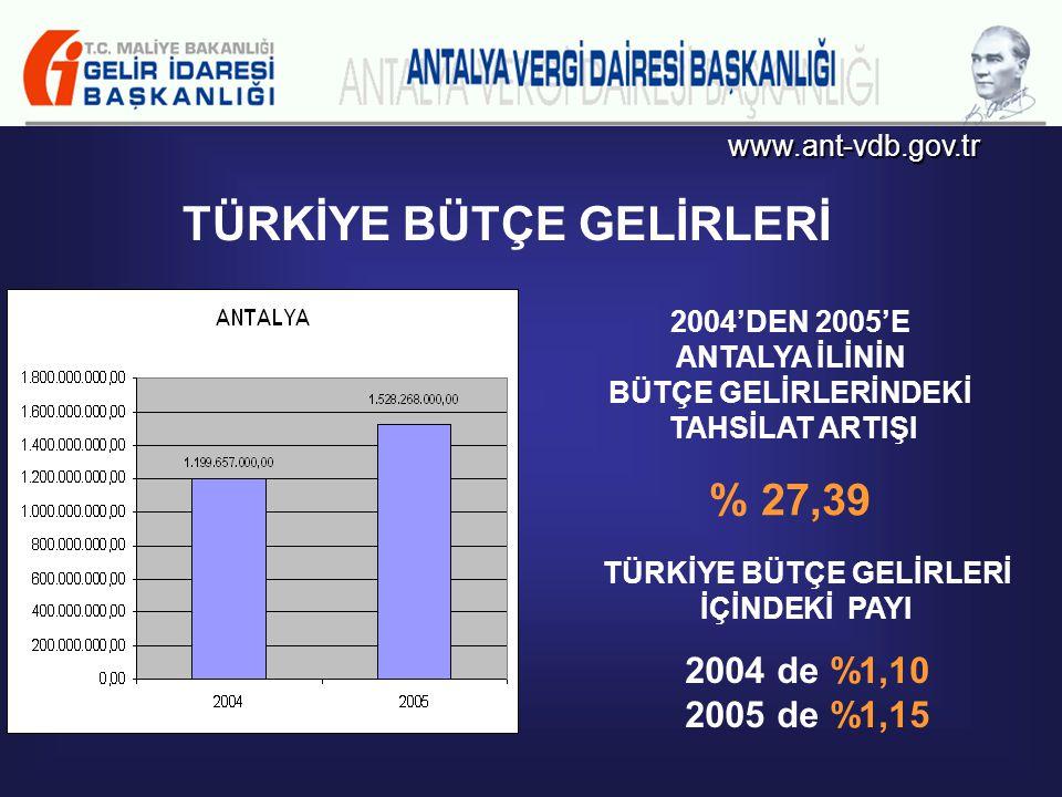 www.ant-vdb.gov.tr TÜRKİYE BÜTÇE GELİRLERİ TÜRKİYE BÜTÇE GELİRLERİNDEKİ ARTIŞ ORANI % 21,77