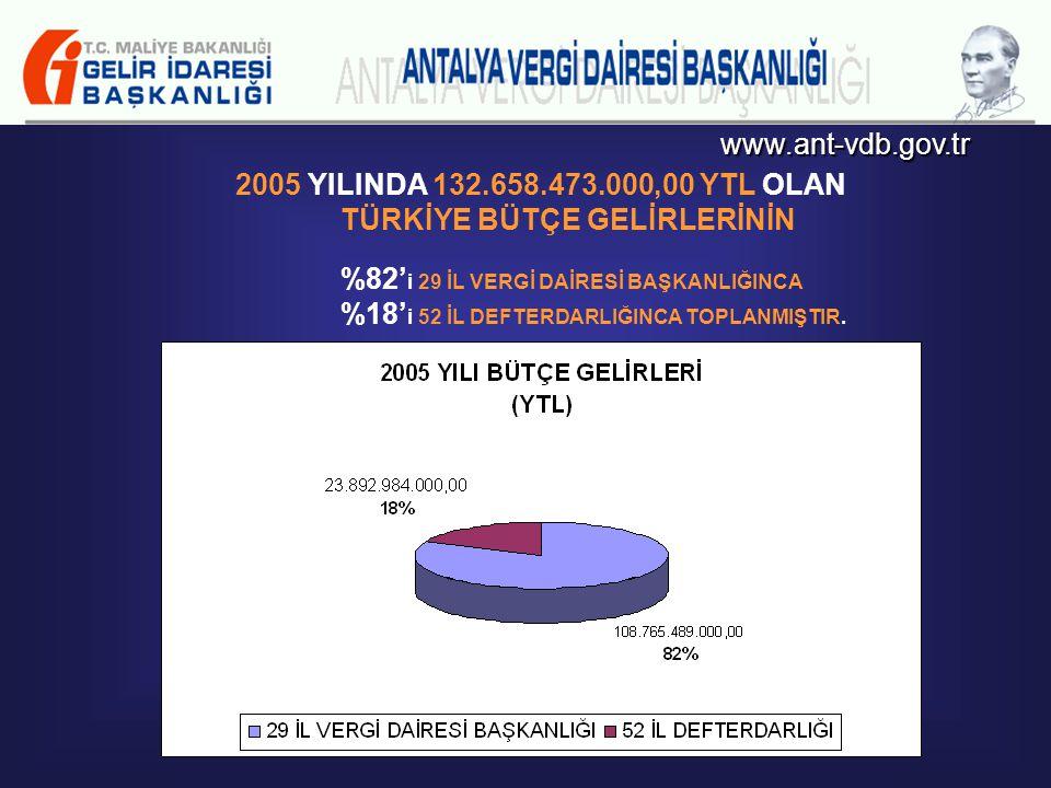 www.ant-vdb.gov.tr TÜRKİYE BÜTÇE GELİRLERİ 2004'DEN 2005'E ANTALYA İLİNİN BÜTÇE GELİRLERİNDEKİ TAHSİLAT ARTIŞI % 27,39 TÜRKİYE BÜTÇE GELİRLERİ İÇİNDEK