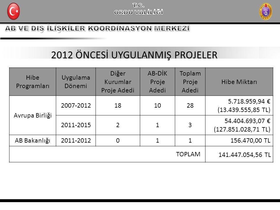 2012 ÖNCESİ UYGULANMIŞ PROJELER Hibe Programları Uygulama Dönemi Diğer Kurumlar Proje Adedi AB-DİK Proje Adedi Toplam Proje Adedi Hibe Miktarı Avrupa Birliği 2007-2012181028 5.718.959,94 € (13.439.555,85 TL) 2011-2015213 54.404.693,07 € (127.851.028,71 TL) AB Bakanlığı2011-2012011156.470,00 TL TOPLAM 141.447.054,56 TL