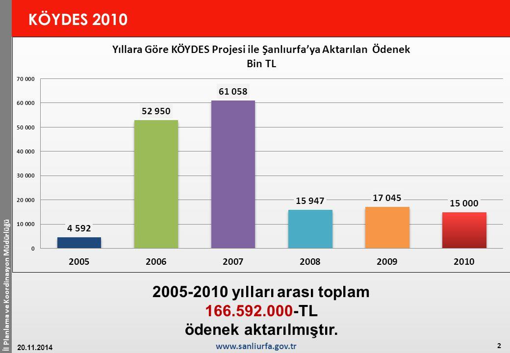 İl Planlama ve Koordinasyon Müdürlüğü 2 www.sanliurfa.gov.tr 20.11.2014 KÖYDES 2010 2005-2010 yılları arası toplam 166.592.000-TL ödenek aktarılmıştır