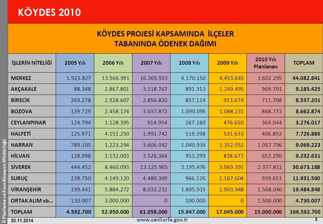 İl Planlama ve Koordinasyon Müdürlüğü 4 www.sanliurfa.gov.tr 20.11.2014 KÖYDES 2010 2005-2009 yılları arası toplam 4.253,1 km Stablize yol 2.647,6 km Asfalt yol 885 adet menfez yapılmıştır.