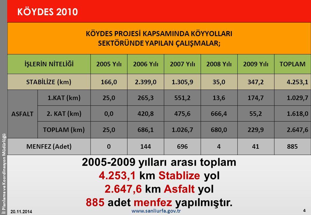 İl Planlama ve Koordinasyon Müdürlüğü 4 www.sanliurfa.gov.tr 20.11.2014 KÖYDES 2010 2005-2009 yılları arası toplam 4.253,1 km Stablize yol 2.647,6 km