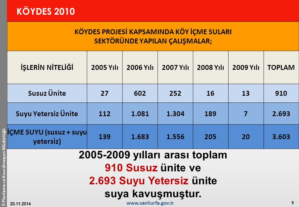 İl Planlama ve Koordinasyon Müdürlüğü 6 www.sanliurfa.gov.tr 20.11.2014 KÖYDES 2010 01.01.2010 İTİBARİYLA İÇMESUYU ENVANTERİ (Köy/mahalle sayısı) Susuz Suyu Yetersiz SuluToplam Susuz Oranı % Yetersiz Oranı % Sulu Oranı % ŞANLIURFA641652.4682.6972,376,1291,51 TÜRKİYE1.4947.28365.10073.8772,029,8688,12 Sulu Köy oranında %91,51 ile Şanlıurfa, Türkiye ortalamasının (%91,51) üzerindedir.