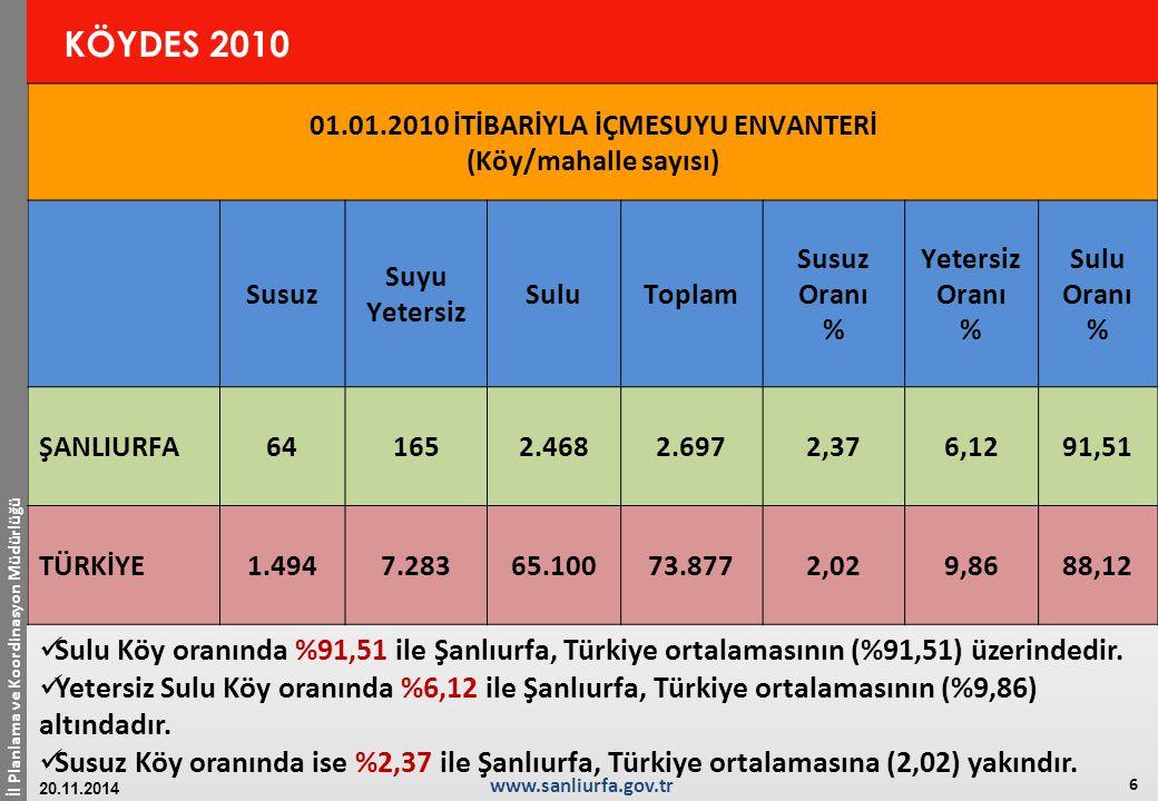 İl Planlama ve Koordinasyon Müdürlüğü 7 www.sanliurfa.gov.tr 20.11.2014 KÖYDES 2010 01.01.2010 İTİBARİYLA KÖYYOLU ENVANTERİ (Yol uzunlukları - Km) StabilizeAsfaltToplam Asfalt Yol Oranı % (Asfalt+ Beton /Toplam) Stablize Yol Oranı % (Stabilize /Toplam) Ham Tesfiye Yol Oranı % (Ham+ Tesviye /Toplam) Şanlıurfa4.8332.6077.44035,0464,960 Türkiye136.885120.699298.40541,745,912,4 Şanlıurfa'da ham yol bulunmamaktadır.